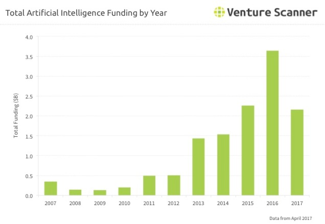 AI Q2 2017 Funding by Year