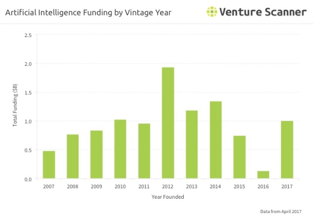 AI Q2 2017 Vintage Year Funding