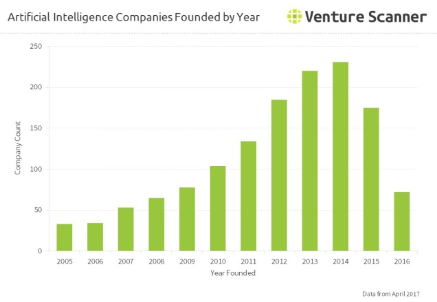 Artificial Intelligence Companies Founded by Year