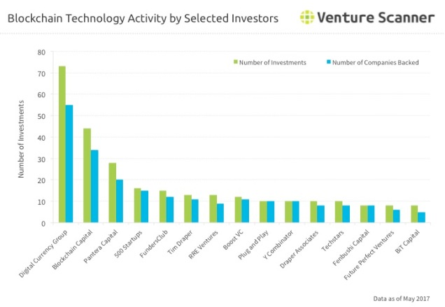 Blockchain Tech Q2 2017 Investor Activity