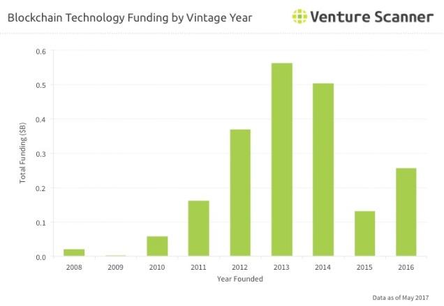 Blockchain Tech Vintage Year Funding Q2 2017