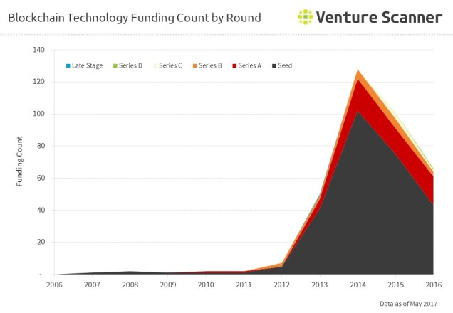 Blockchain Technology Funding Count by Round