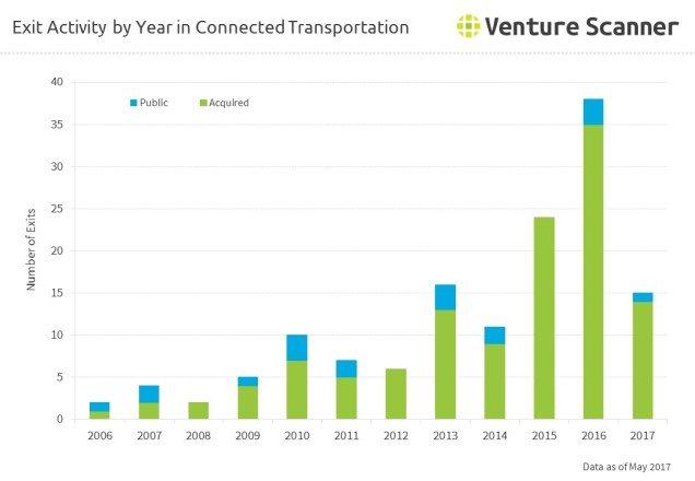 Exit Activity by Year in Connected Transportation