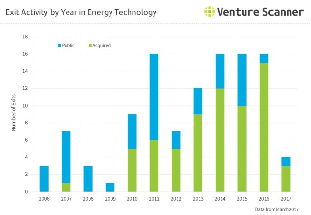 Exit Activity by Year in Energy Technology