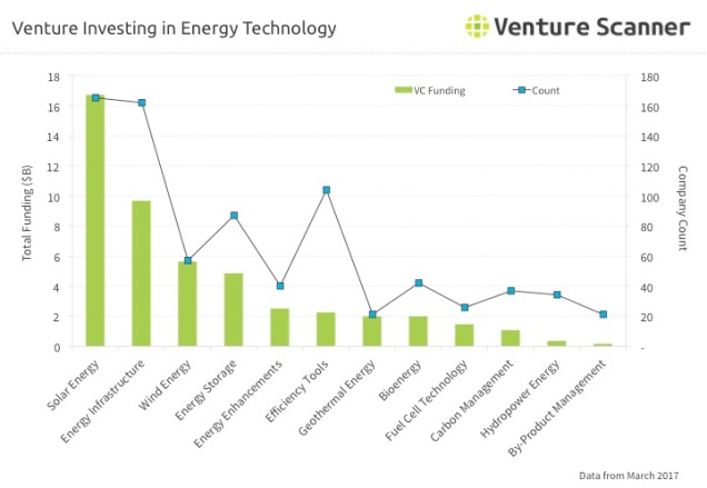 Energy Tech Venture Investing Q2 2017