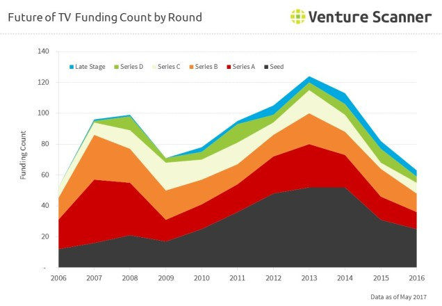 Future of TV Funding Count by Round