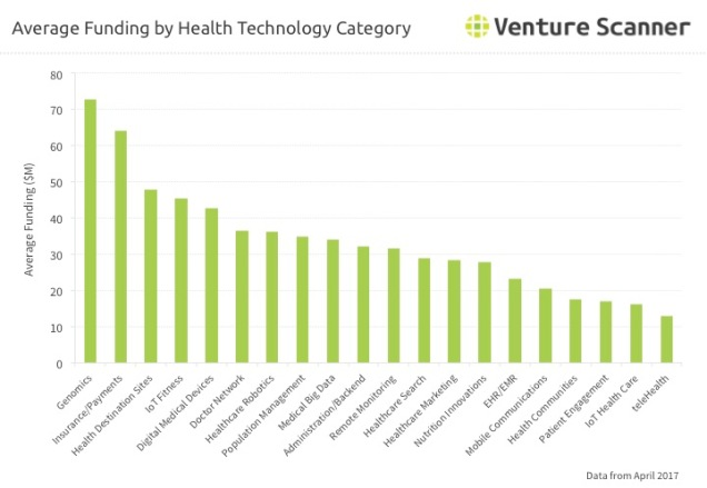 Health Tech Average Funding by Category Q2 2017