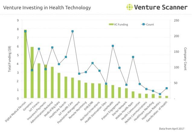 Health Tech Venture Investing Q2 2017