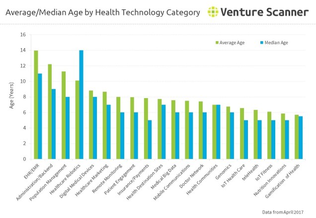 Average/Median Age by Health Technology Category