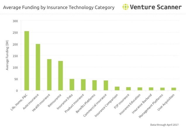 Insurtech Category Average Funding Q2 2017