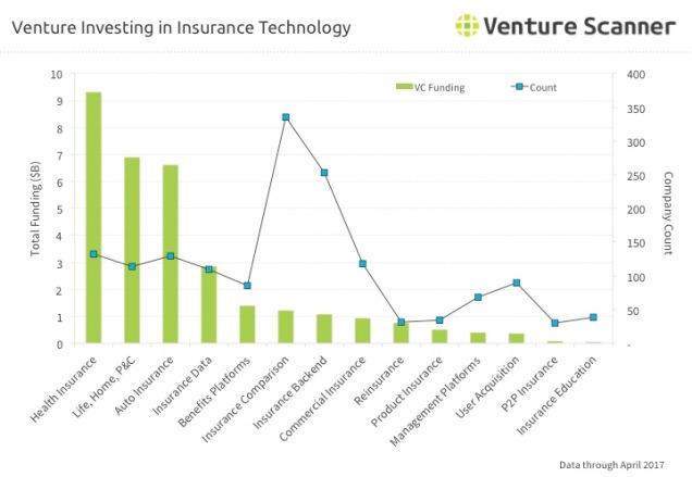 Insurtech Venture Investing Q2 2017