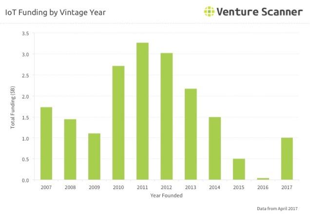 IoT Q2 2017 Vintage Year Funding