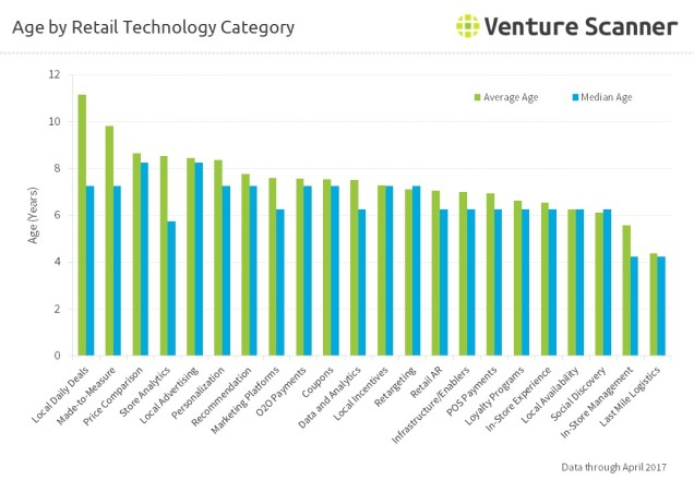 Age by Retail Technology Category