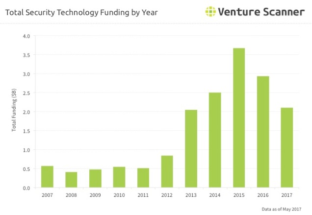 Security Tech Funding by Year Q2 2017