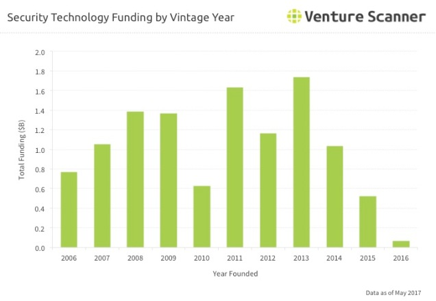 Security Tech Vintage Year Funding Q2 2017