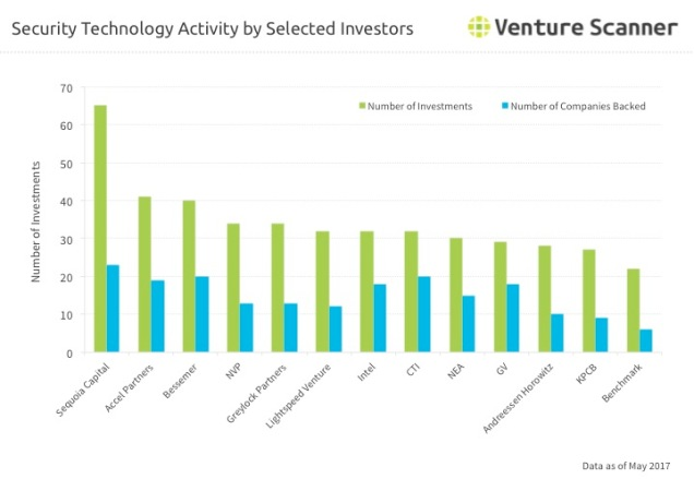 Security Technology Q2 2017 Investor Activity