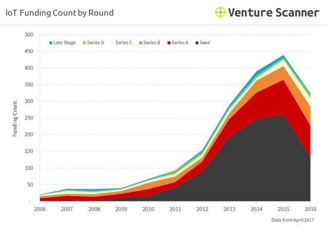 IoT Funding Count by Round