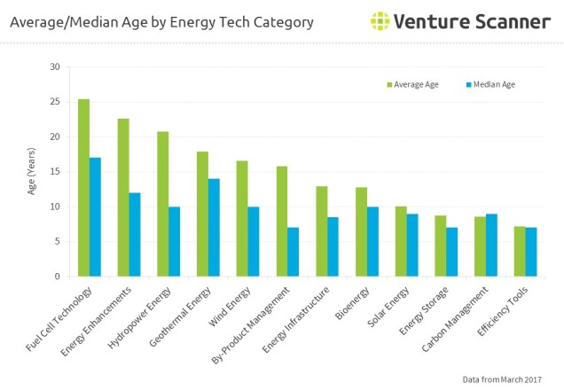 Average and Median Age by Energy Tech Category