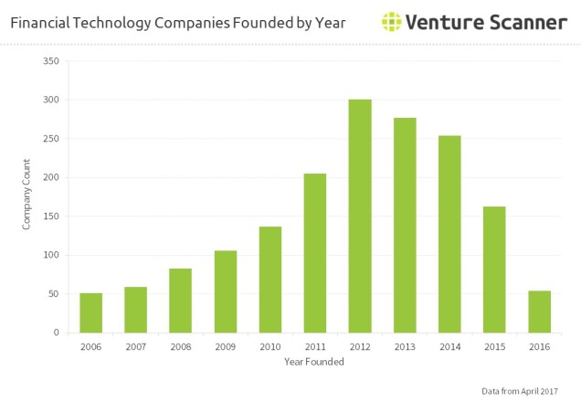 Financial Technology Companies Founded by Year
