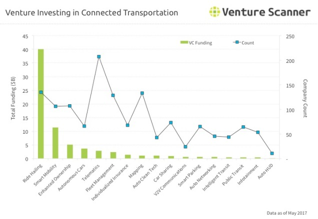 Transportation Technology Q2 2017 Venture Investing