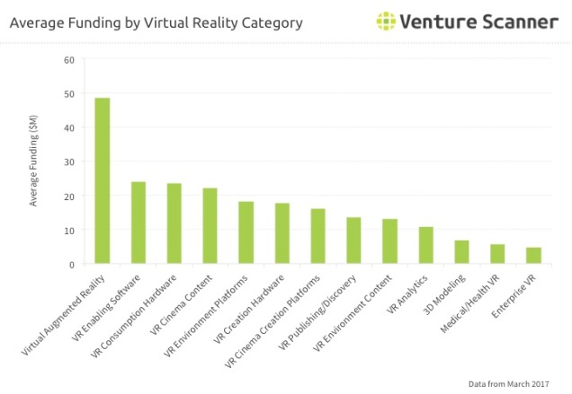 VR Average Funding by Category Q2 2017