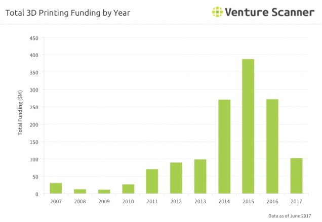 3D Printing Funding by Year Q3 2017