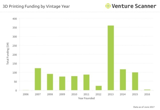 3D Printing Vintage Year Funding Q3 2017