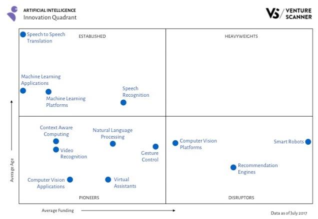 AI Innovaiton Quadrant Q3 2017