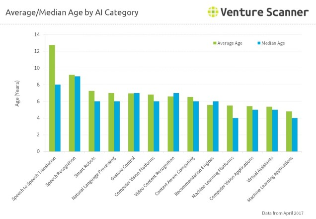 Average/Median Age by AI Category