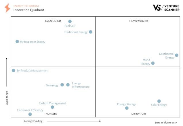 Energy Tech Innovation Quadrant Q2 2017