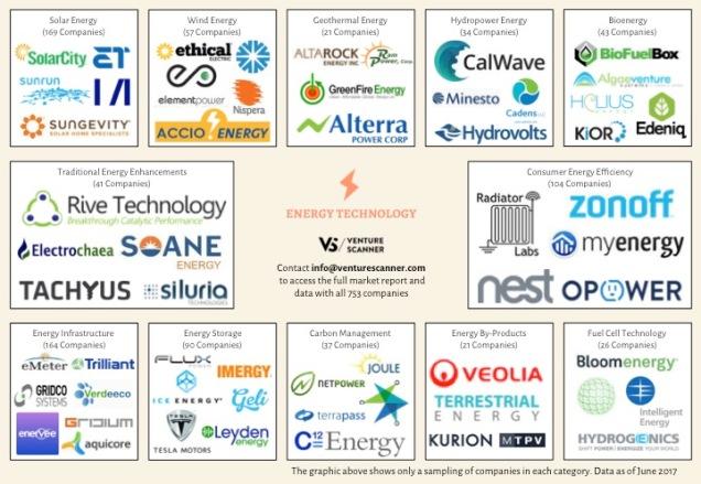 Energy Tech Logo Map Q2 2017