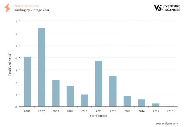 Energy Tech Q3 2017 Vintage Year Funding