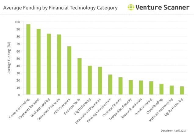 Fintech Category Average Funding Q3 2017