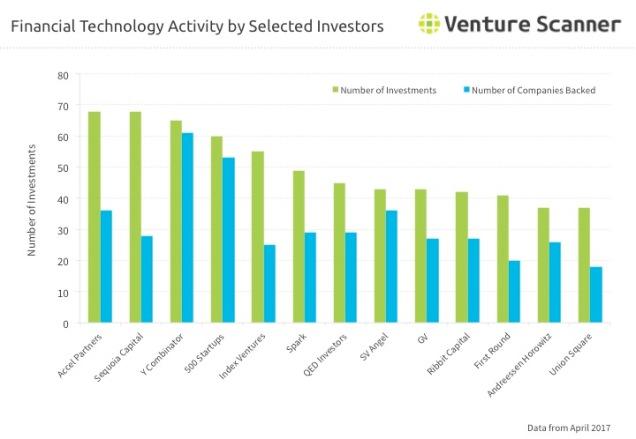 Fintech Investor Activity Q3 2017