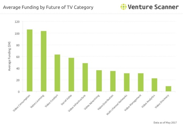FoTV Category Average Funding Q3 2017