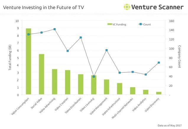 FoTV Venture Investing Q3 2017