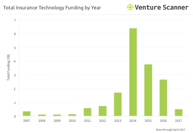Insurtech Funding by Year Q3 2017.jpg