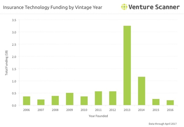 Insurtech Vintage Year Fundng Q3 2017