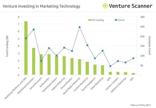 Martech Venture Investing Q3 2017