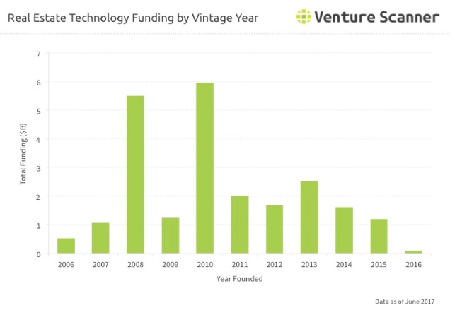 Real Estate Tech Vintage Year Funding Q2 2017