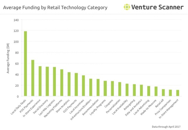 Retail Tech Category Average Funding Q2 2017
