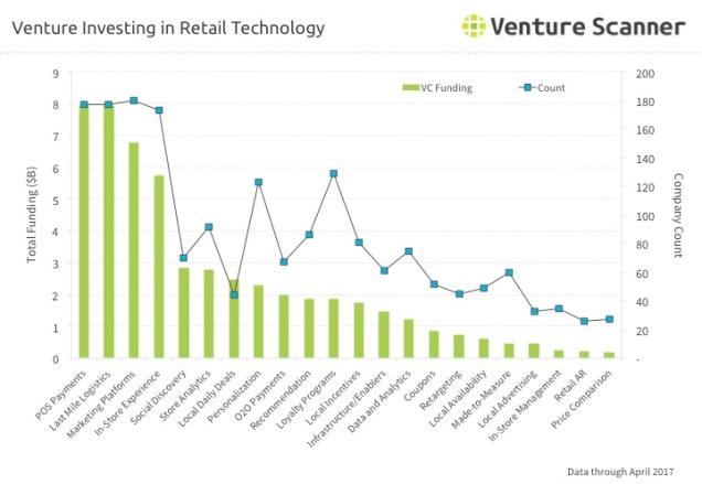 Retail Tech Venture Investing Q2 2017