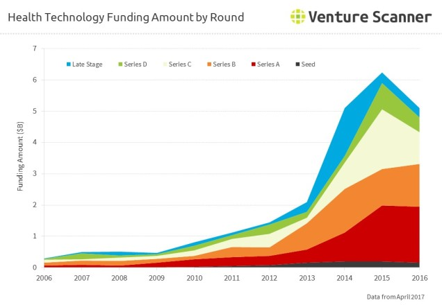 Health Technology Funding Amount by Round