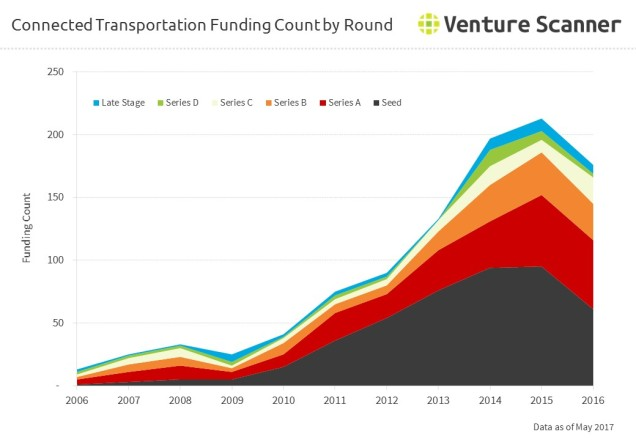 Connected Transportation Funding Count by Round