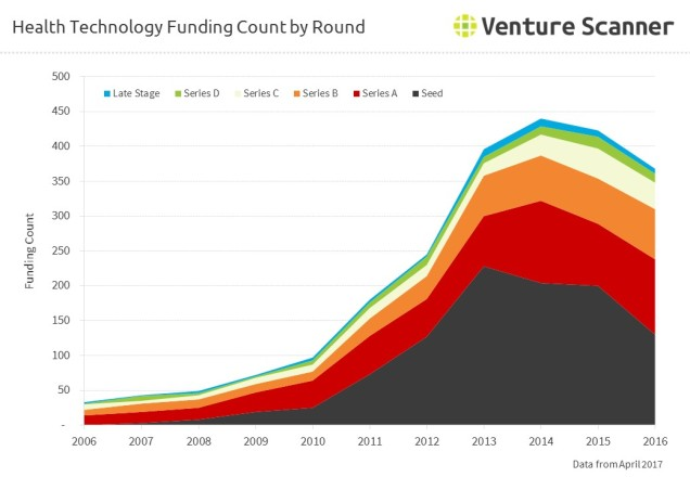 Health Technology Funding Count by Round