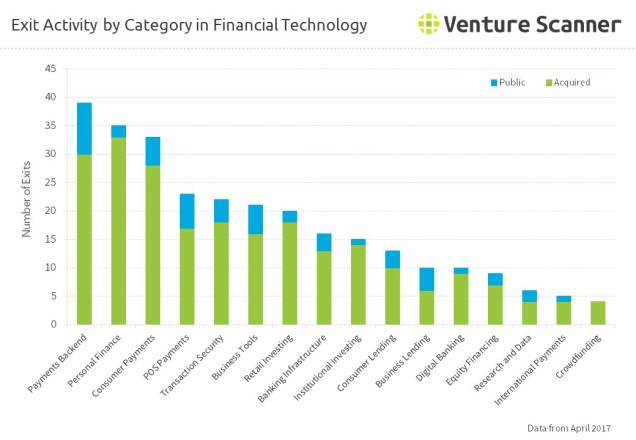 Exit Activity by Category in Financial Technology