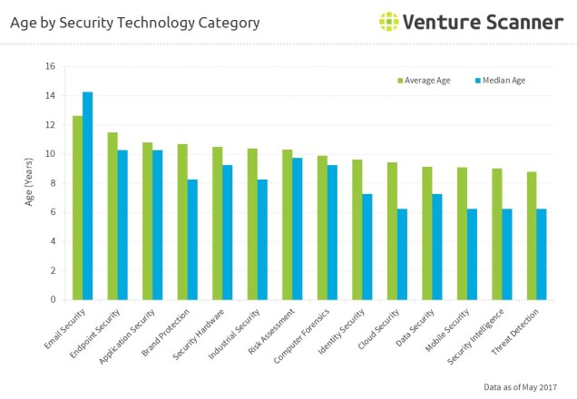 Age by Security Technology Category