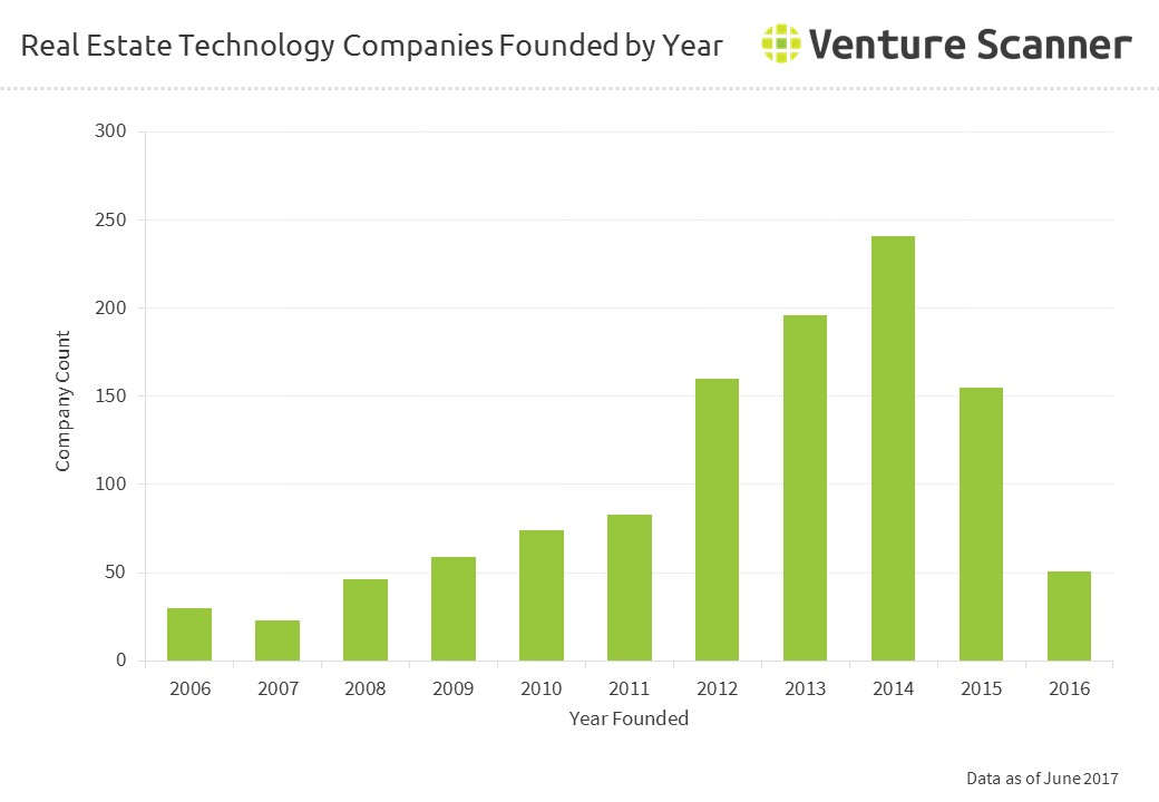 Real Estate Technology : Real estate technology companies founded by year q