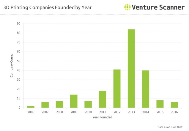 3D Printing Companies Founded by Year