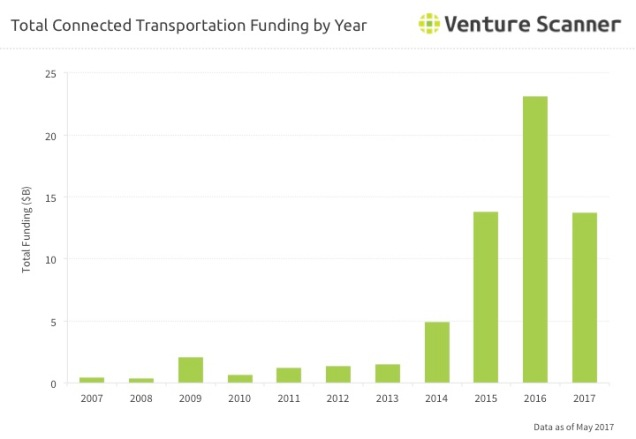 Transportation Tech Funding by Year Q3 2017